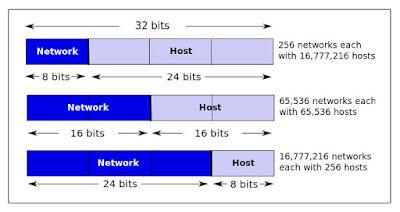 Pembagian host dan network
