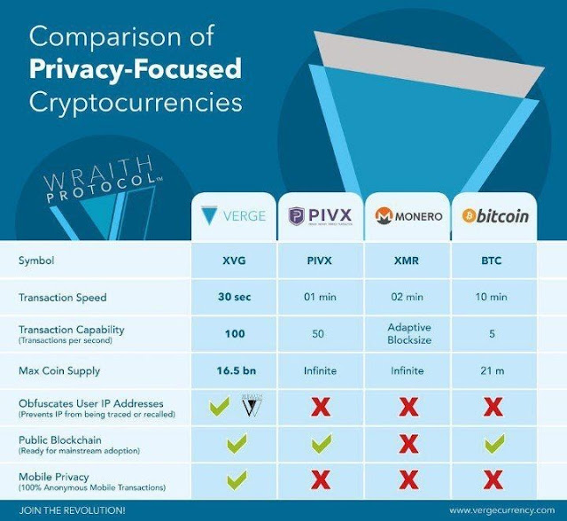 verge-is-the-best-transaction-dgb-doge-xvg