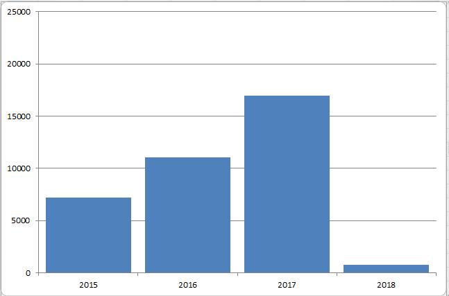 Total utdelning per år januari 2018  Utdelningsstugan