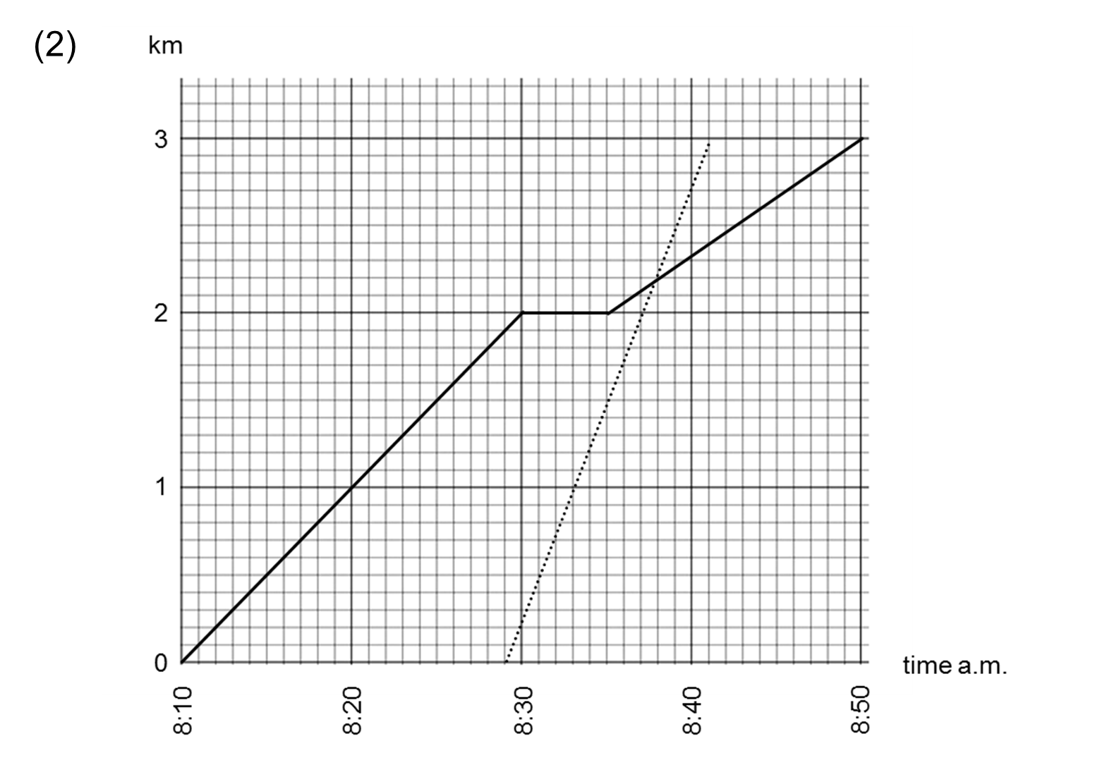 Median Don Steward Mathematics Teaching Distance Time
