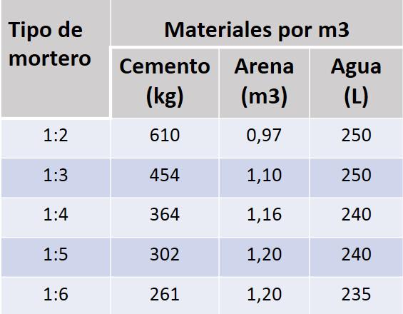 Como calcular materiales para un muro cemento arena y for Mortero de cemento