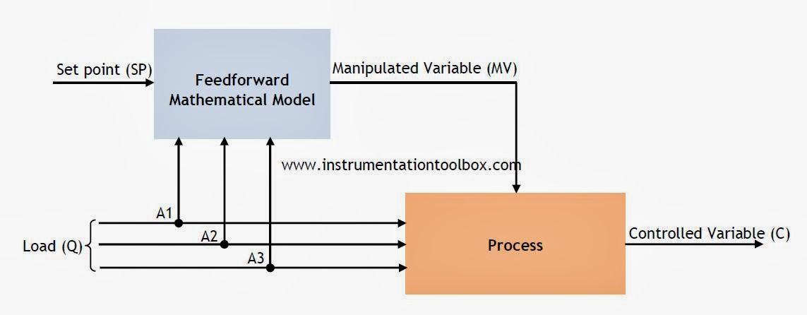 Feedforward Control Loop Diagram - Collection Of Wiring Diagram •