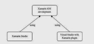 IDEs-for-Xamarin iOS-app-development