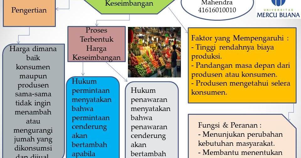Ekonomi123.com : Harga Keseimbangan Pasar Membantu ...
