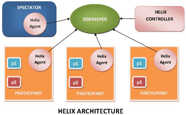 Apache Helix Architecture: Helix Tutorial