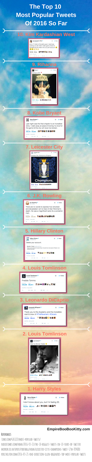 Most Popular Tweets of 2016 Infograhpic