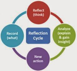 Writing a reflective analysis