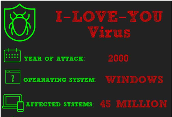 Amazing Facts About The Virus