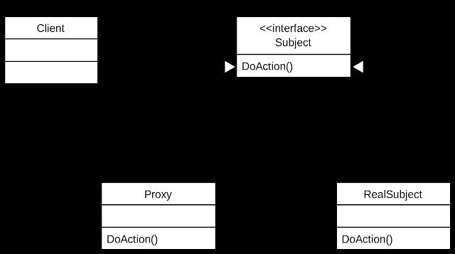 Diagramme UML du design pattern Proxy