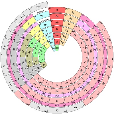 periodic table for dummies pdf