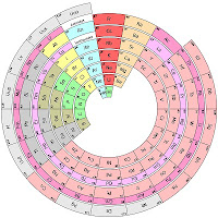 Periodic Table as Ring