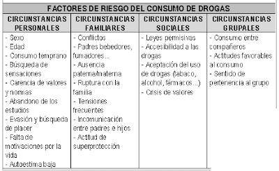 imagen factores de riesgo del consumo de drogas