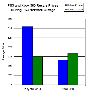 Price Changes During PSN Outage Chart