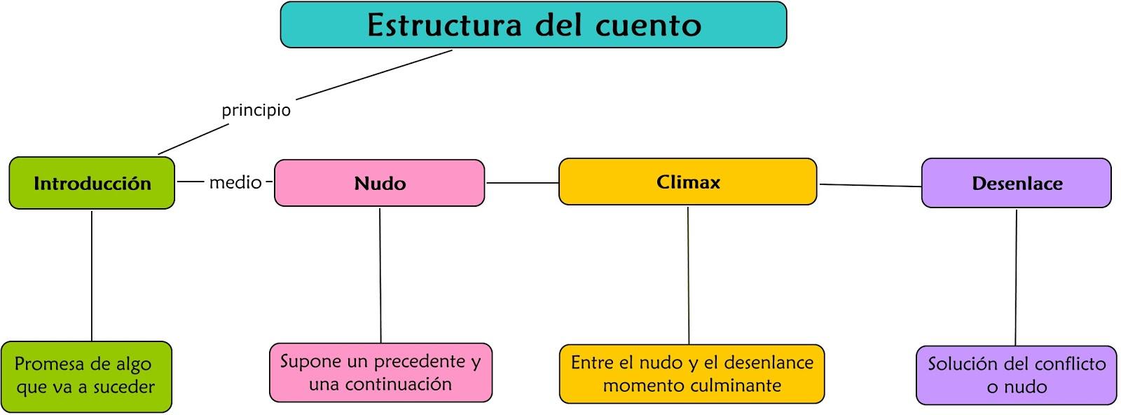 Cuentos Infantiles Estructura De Un Cuento