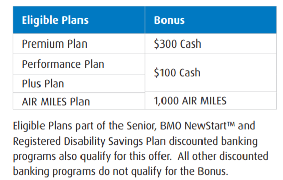 Canadian Rewards: BMO: Get up to $300 when you open a new chequing