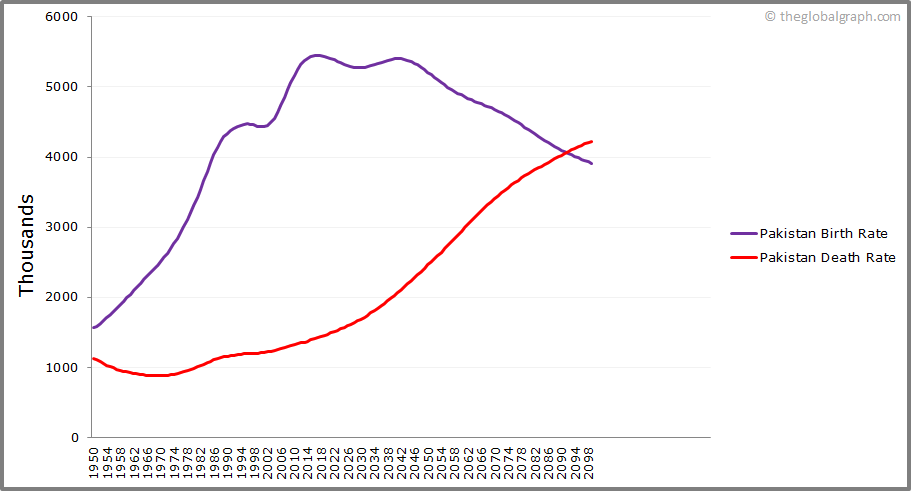 Pakistan  Birth and Death Rate