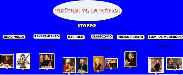 Nuestra Cita Musical Principales Etapas De La Historia De La Musica