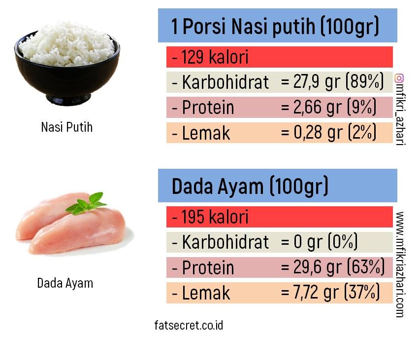 2 Cara Mudah Mengitung Kalori Harian Untuk Berat Badan Ideal