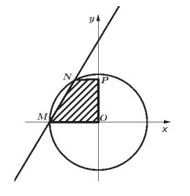 Na figura abaixo, a equação da circunferência