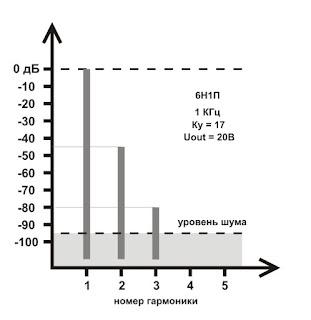 Спектр искажений при уровне выходного сигнала 20В