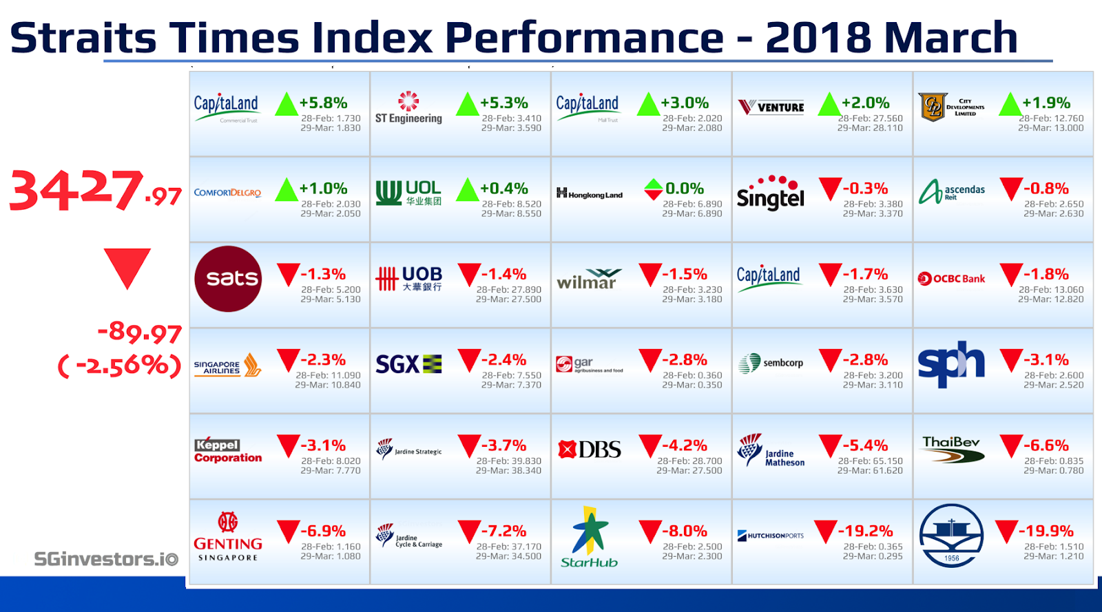 Performance of Straits Times Index (STI) Constituents in March 2018