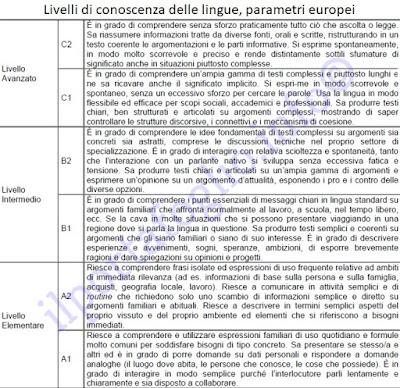 Attestato di bilinguismo, livelli di conoscenza delle lingue