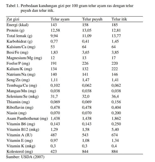 Perbedaan zat gizi telur ayam ras dibandingkan telur itik dan telur puyuh