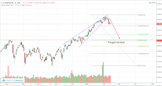Pattern rising wedge IHSG