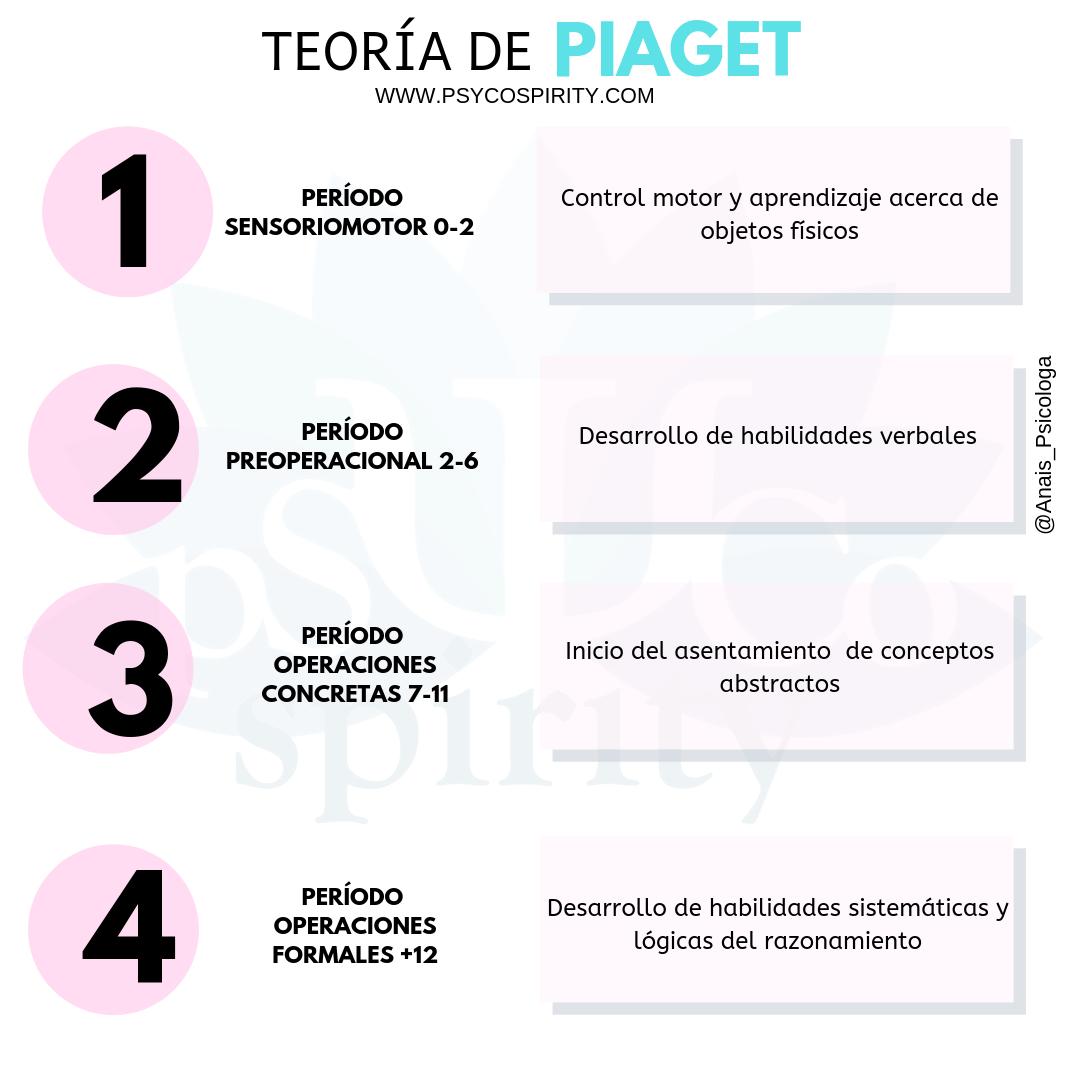 Psyco Spirity Desarrollo Cognitivo Jean Piaget