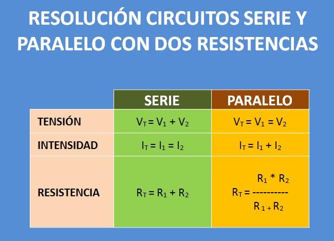 Taller de Tecnologías ESO: RESOLUCIÓN DE CIRCUITOS ELÉCTRICOS CON ...