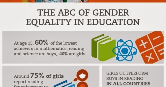 How has gender shaped education