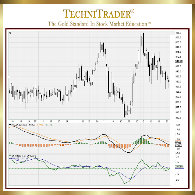 stockcharts chart 1 whats better than macd - technitrader