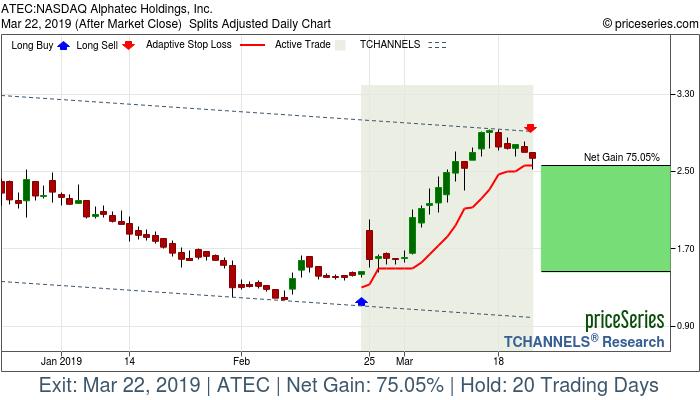ATEC Alphatec Holdings, Inc  gains 75% Mar 22, 2019
