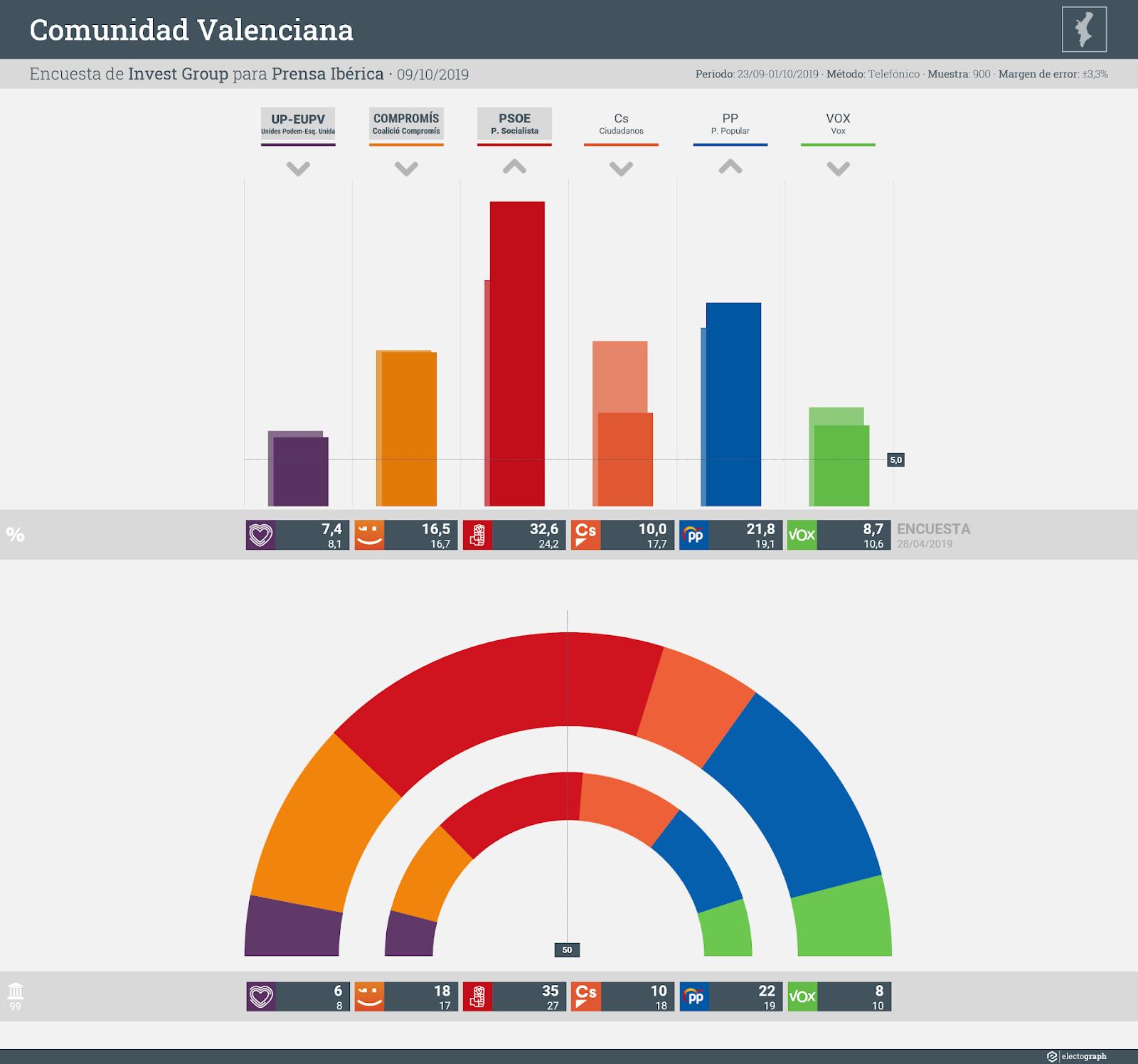 Gráfico de la encuesta para elecciones autonómicas en la Comunidad Valenciana realizada por Invest Group para Prensa Ibérica, 9 de octubre de 2019