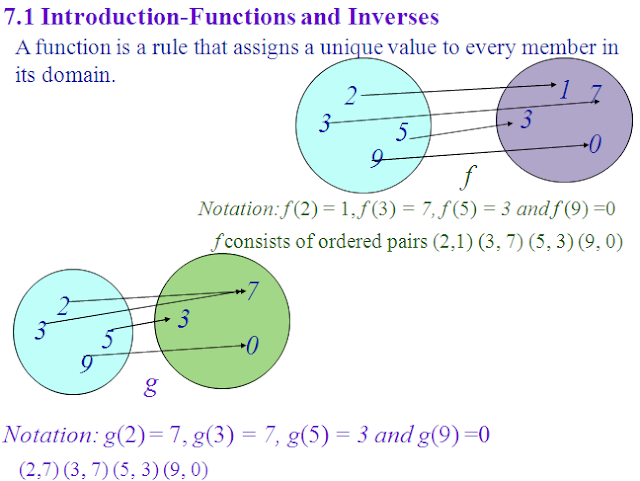 Introduction function and inverse function ,derivative of trigonometric function with solved example,