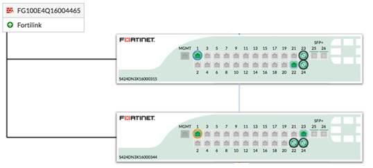 Configuración Fortilink MC-LAG | Blog Técnico FORTINET