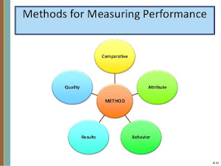 Criteria for Measuring Employee Performance