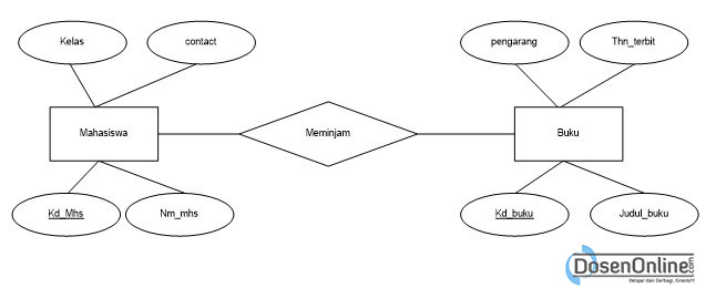 Pengertian erd entity relationship diagram menurut para ahli pengertian erd entity relationship diagram menurut para ahli ccuart Image collections