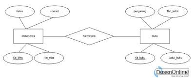 Pengertian ERD (Entity Relationship Diagram) Menurut Para Ahli