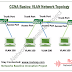 Cisco CCNA Basics I: Basic VLAN Configuration