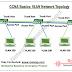 Cisco CCNA Basics-II: VTP password,VTP Transparent Mode and VTP pruning
