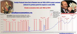 Crizele economice în istoria României
