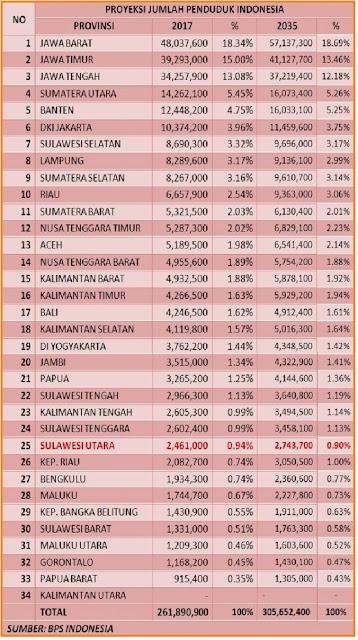 Jumlah penduduk Indonesia 2017 - Pengertian Kuantitas Penduduk