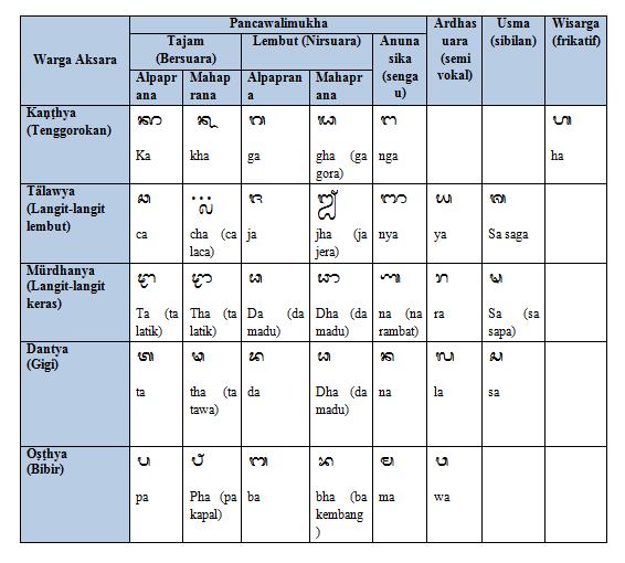 Wreastra dan aksara swalalita), aksara modre memiliki beberapa keunikan. TONG KIPRIT: Pasang Aksara Bali