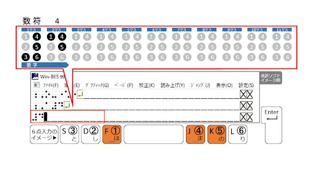 ①、④、⑤の点が表示された点訳ソフトのイメージ図と、①、④、⑤の点がオレンジ色で示された6点入力のイメージ図