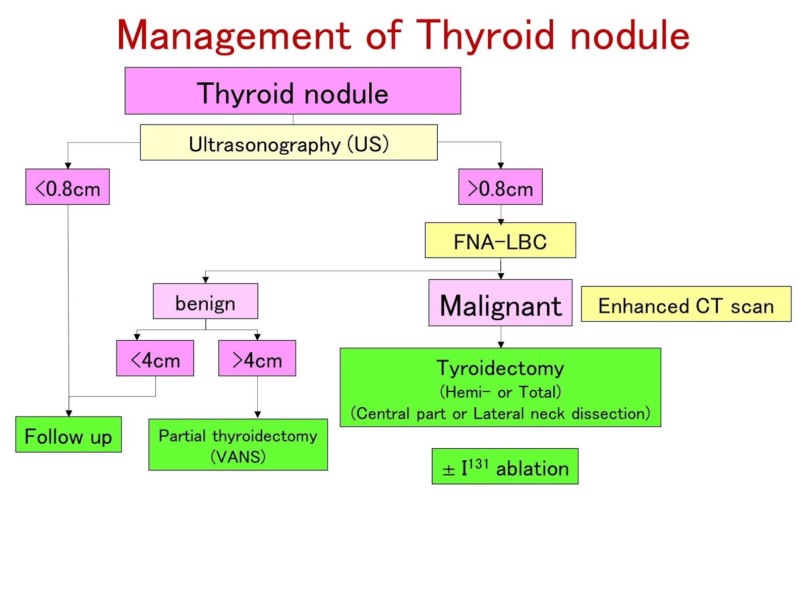 Department of otolaryngology head and neck surgery hokuto hospital a healthy thyroid gland is not palpable if a tumor develops in the thyroid it is felt as a lump in the neck ccuart Images