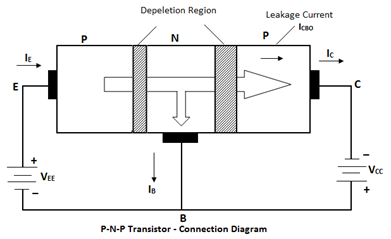 principle operation of transistor p-n-p