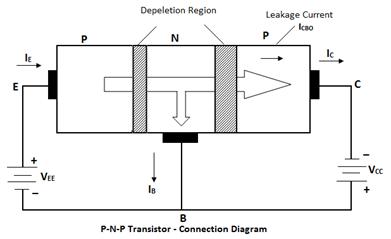 principle operation of transistor p-n-p