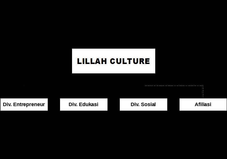 LILLAH CULTURE | Komunitas Pengusaha Muslim