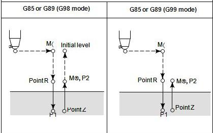 Front Boring Cycle G85 , Side Boring Cycle G89 ~ CNC Programming